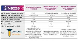 Guía para aplicar las resinas epóxicas correctamente